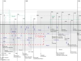 Archimusic Timeline